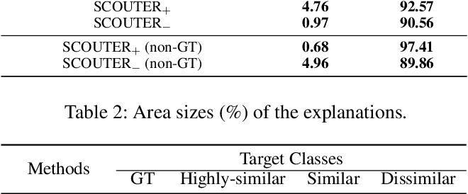 Figure 3 for SCOUTER: Slot Attention-based Classifier for Explainable Image Recognition