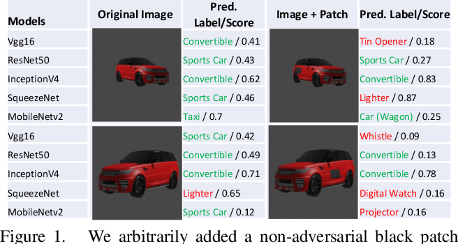 Figure 1 for Physical world assistive signals for deep neural network classifiers -- neither defense nor attack