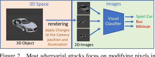 Figure 3 for Physical world assistive signals for deep neural network classifiers -- neither defense nor attack