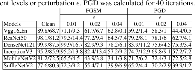Figure 2 for Physical world assistive signals for deep neural network classifiers -- neither defense nor attack