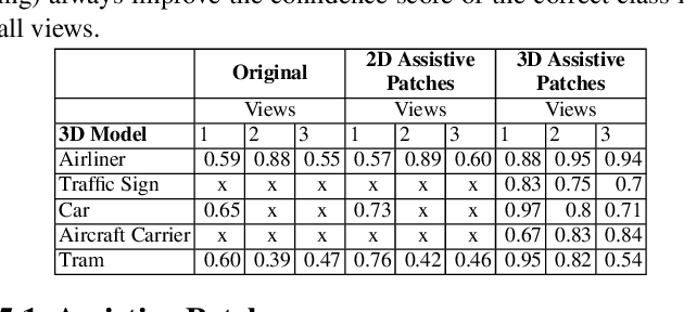 Figure 4 for Physical world assistive signals for deep neural network classifiers -- neither defense nor attack