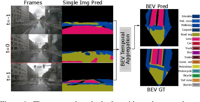 Figure 1 for Understanding Bird's-Eye View Semantic HD-Maps Using an Onboard Monocular Camera