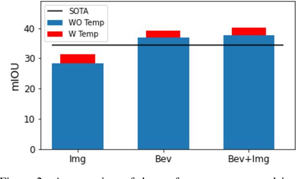 Figure 3 for Understanding Bird's-Eye View Semantic HD-Maps Using an Onboard Monocular Camera