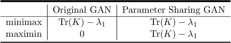 Figure 2 for Deconstructing Generative Adversarial Networks