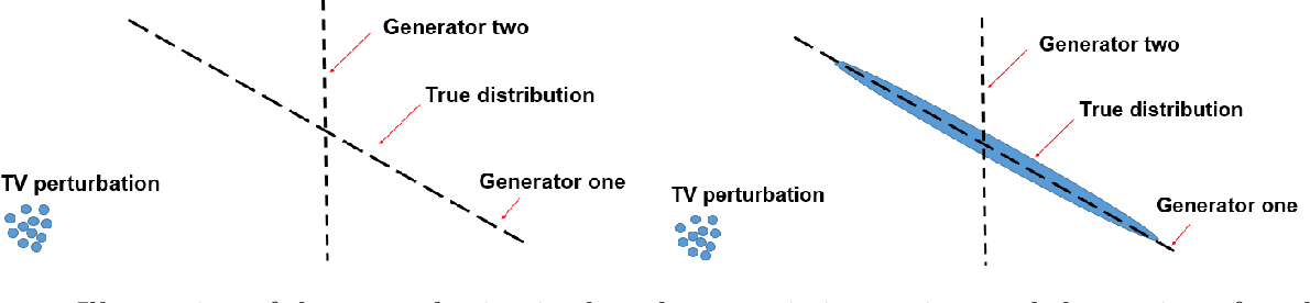 Figure 1 for Deconstructing Generative Adversarial Networks