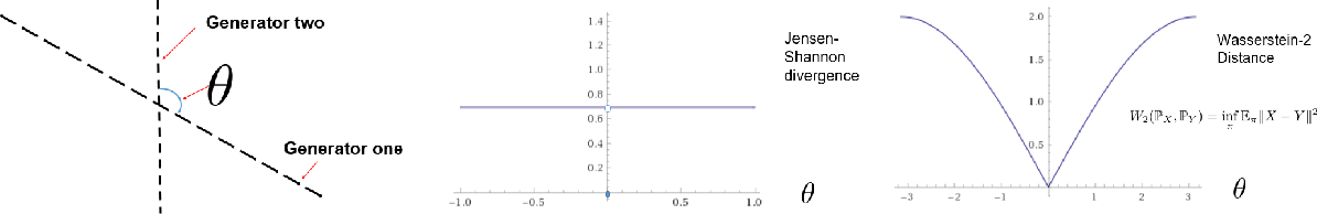 Figure 3 for Deconstructing Generative Adversarial Networks