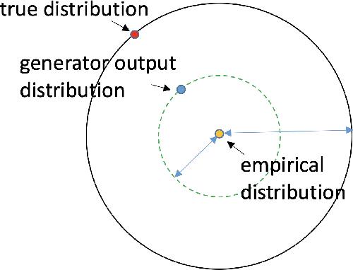Figure 4 for Deconstructing Generative Adversarial Networks