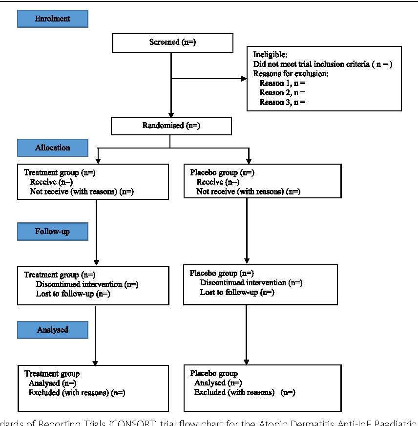 Fig. 1 Consolidated Standards of Reporting Trials (CONSORT) trial flow chart for the Atopic Dermatitis Anti-IgE Paediatric Trial (ADAPT)