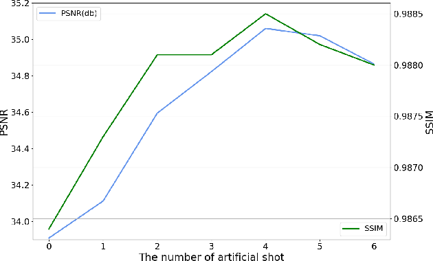 Figure 3 for Non-Homogeneous Haze Removal via Artificial Scene Prior and Bidimensional Graph Reasoning