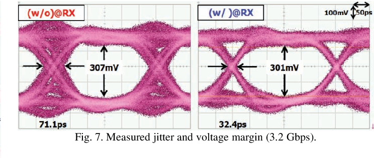 Fig. 7. Measured jitter and voltage margin (3.2 Gbps).