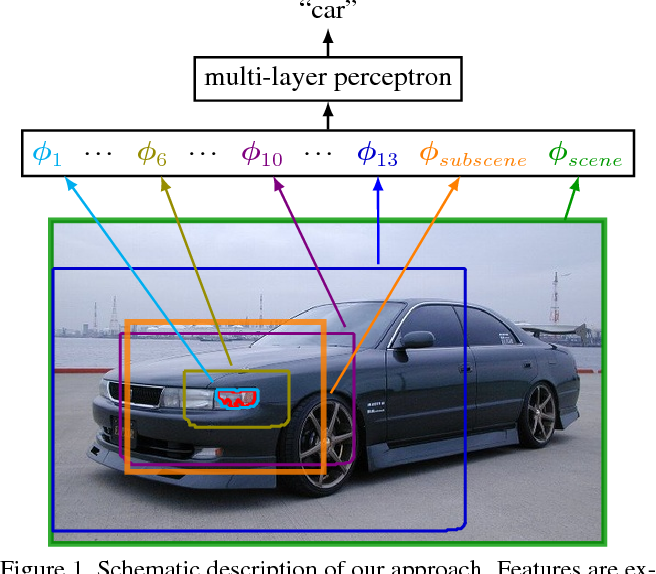 Figure 1 for Feedforward semantic segmentation with zoom-out features