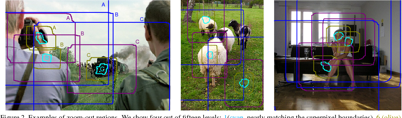 Figure 3 for Feedforward semantic segmentation with zoom-out features