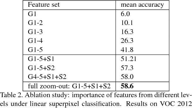 Figure 4 for Feedforward semantic segmentation with zoom-out features