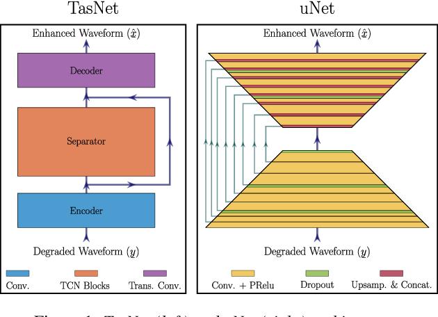 Figure 1 for On TasNet for Low-Latency Single-Speaker Speech Enhancement