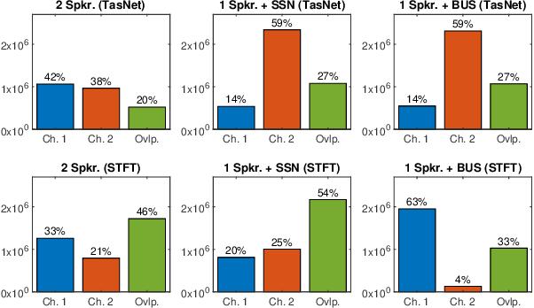 Figure 3 for On TasNet for Low-Latency Single-Speaker Speech Enhancement