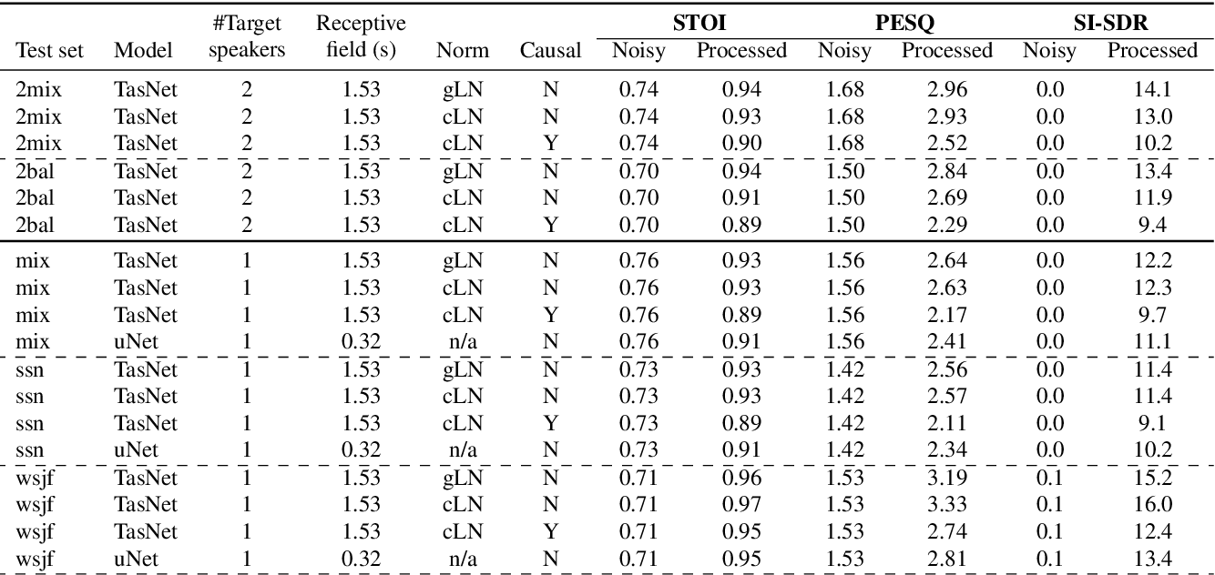 Figure 2 for On TasNet for Low-Latency Single-Speaker Speech Enhancement