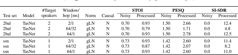 Figure 4 for On TasNet for Low-Latency Single-Speaker Speech Enhancement