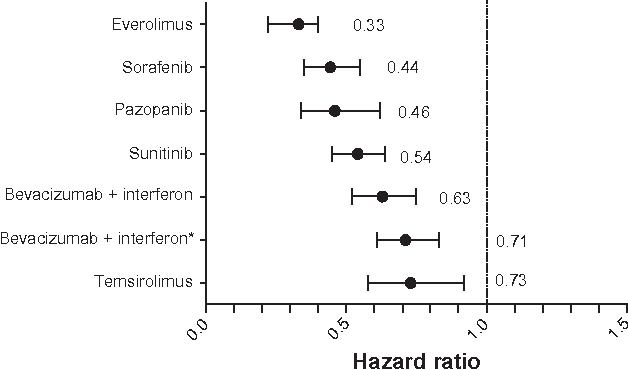 Figure 1 Hazard ratios of progression-free survival data from phase iii randomized controlled trials. Lines represent 95% confidence intervals.27 The dotted line represents the reference group. Note: *Based on the CALGB phase iii trial.