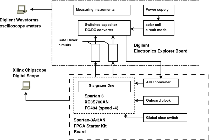 PDF] Stargrazer One: A New Architecture for Distributed
