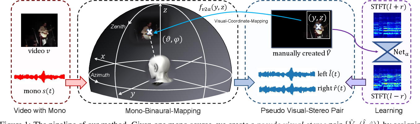 Figure 1 for Visually Informed Binaural Audio Generation without Binaural Audios