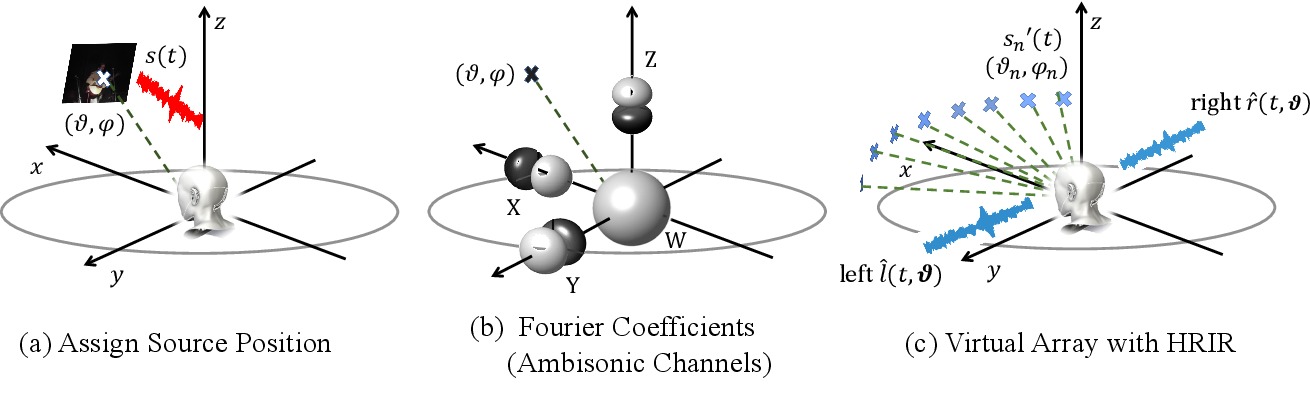 Figure 3 for Visually Informed Binaural Audio Generation without Binaural Audios