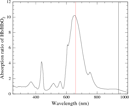 A novel ring shaped photodiode for reflectance pulse oximetry in figure 2 ccuart Image collections