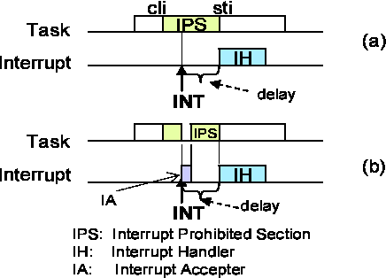 Figure 2 from Delayed Interrupt Processing Technique for Reducing