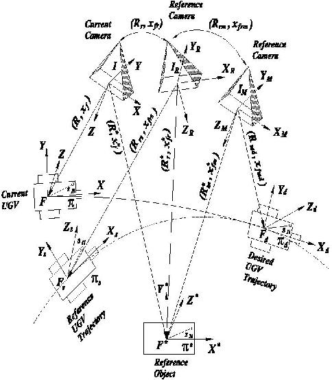 Adaptive Vision Based Collaborative Tracking Control Of An Ugv Via A