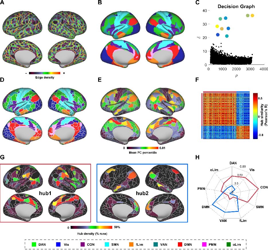Figure 2 for Frequency-specific segregation and integration of human cerebral cortex: an intrinsic functional atlas