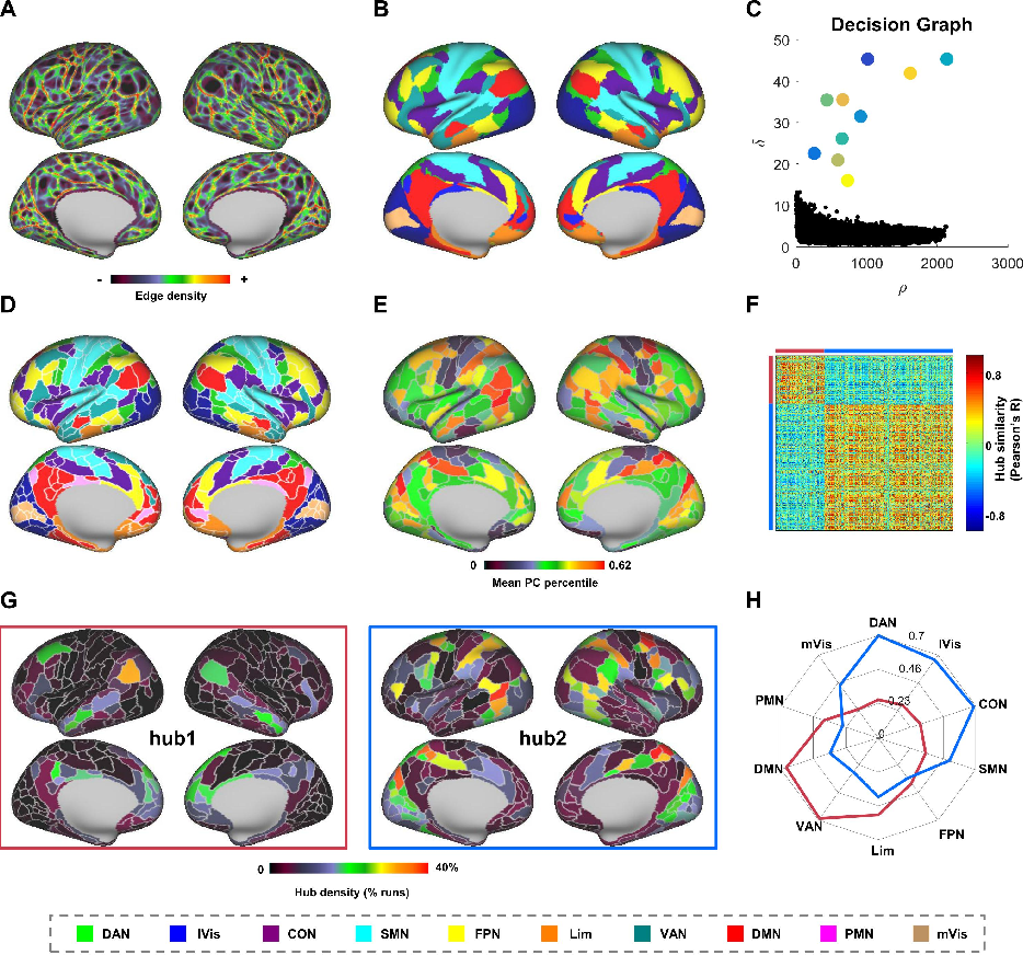 Figure 3 for Frequency-specific segregation and integration of human cerebral cortex: an intrinsic functional atlas