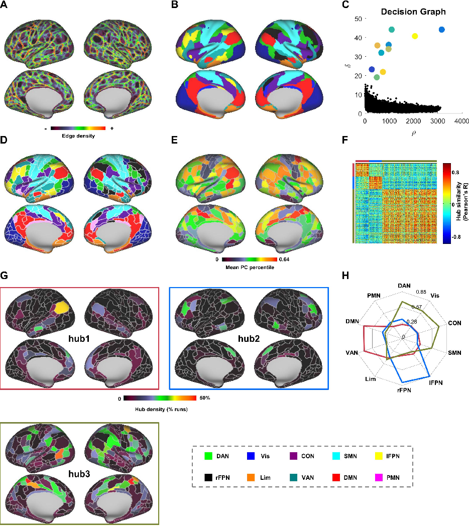 Figure 4 for Frequency-specific segregation and integration of human cerebral cortex: an intrinsic functional atlas