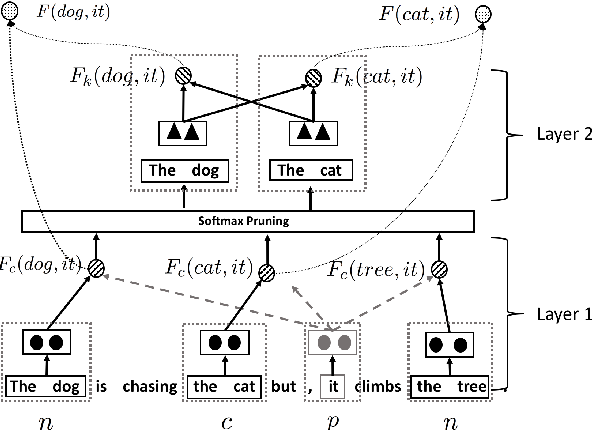 Figure 3 for Incorporating Context and External Knowledge for Pronoun Coreference Resolution