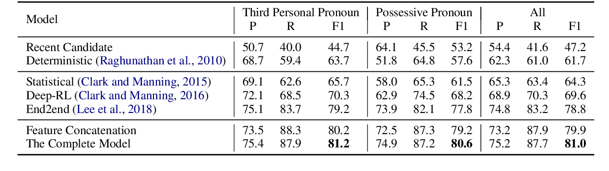 Figure 4 for Incorporating Context and External Knowledge for Pronoun Coreference Resolution