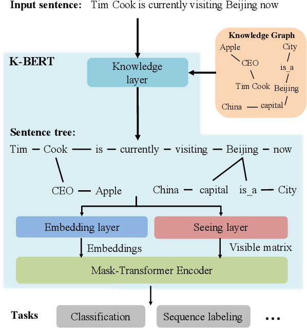 Figure 1 for K-BERT: Enabling Language Representation with Knowledge Graph