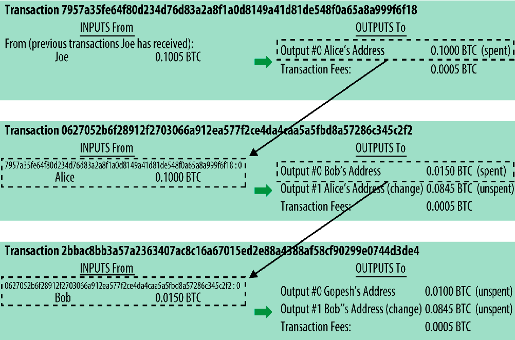 Figure 1 from Socialism and the Blockchain - Semantic Scholar