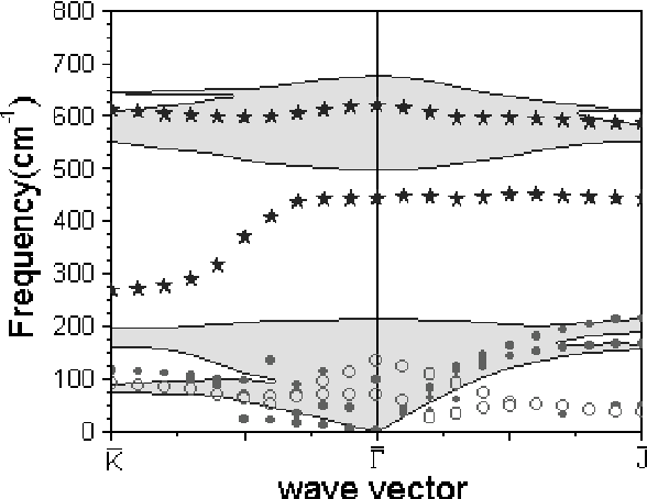 Figure 2 from AB initio calculation of the (100) and surface phonon