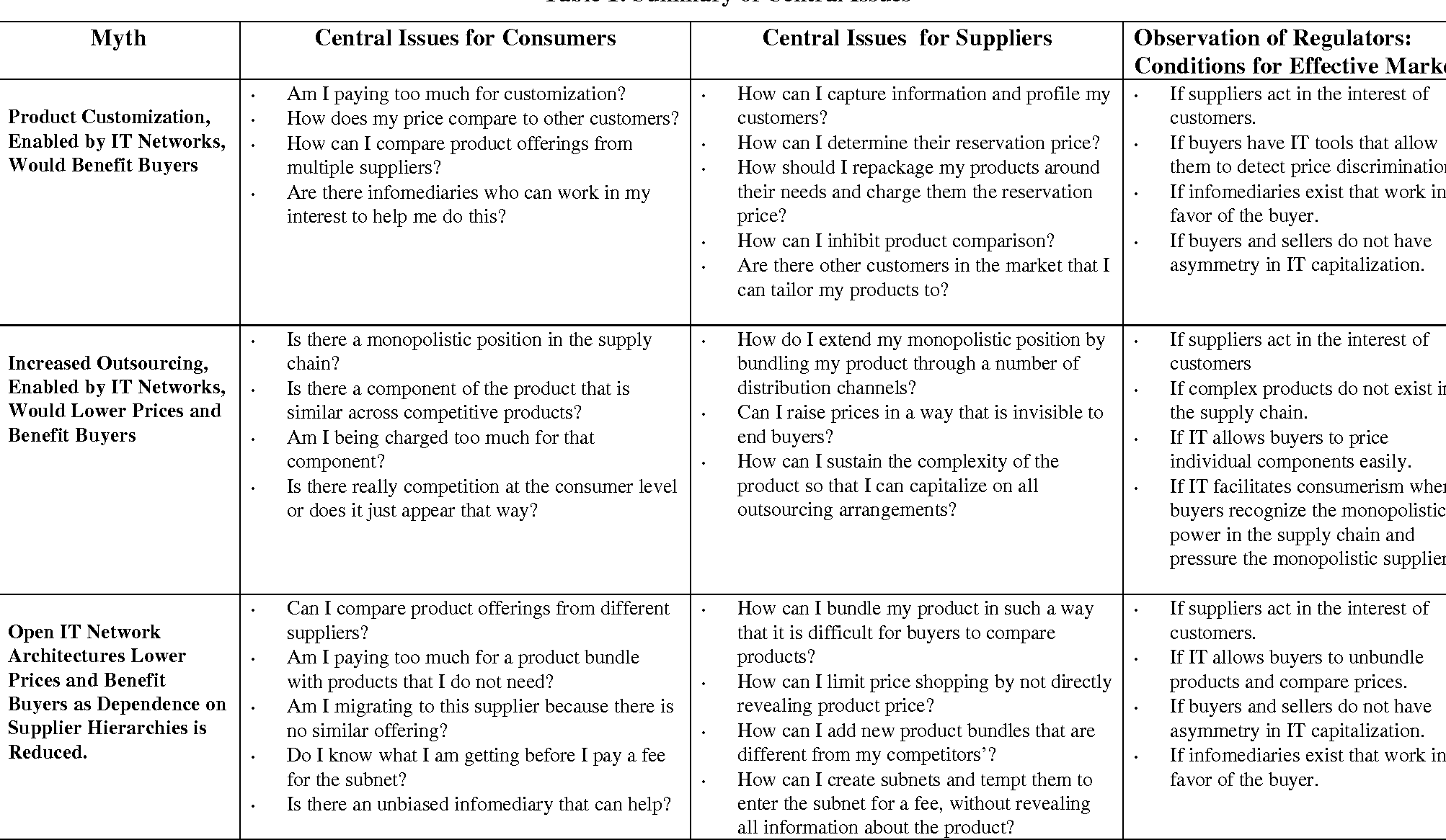 Table 1 from Six Myths of Information and Markets: Information