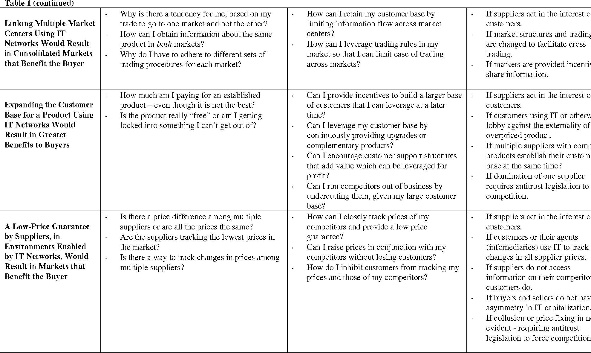 Table 1 from Six Myths of Information and Markets