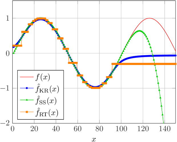 Figure 2 for A Comparison of Prediction Algorithms and Nexting for Short Term Weather Forecasts