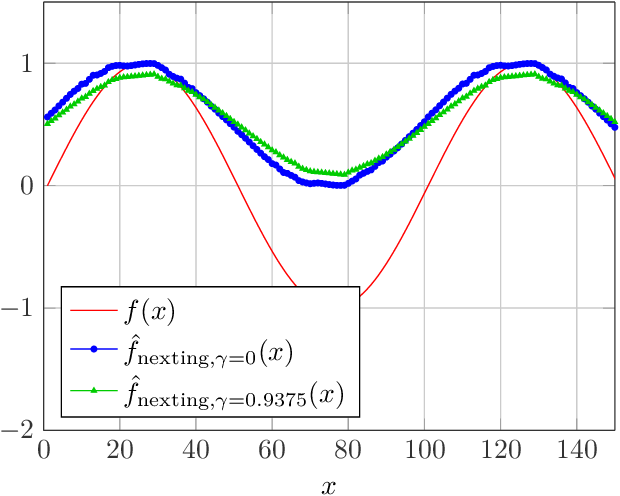 Figure 3 for A Comparison of Prediction Algorithms and Nexting for Short Term Weather Forecasts