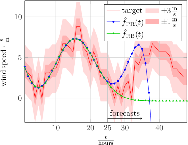 Figure 4 for A Comparison of Prediction Algorithms and Nexting for Short Term Weather Forecasts