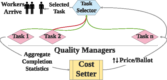 Figure 1 for Octopus: A Framework for Cost-Quality-Time Optimization in Crowdsourcing