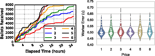 Figure 3 for Octopus: A Framework for Cost-Quality-Time Optimization in Crowdsourcing