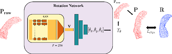 Figure 3 for Discriminative and Generative Models for Anatomical Shape Analysison Point Clouds with Deep Neural Networks