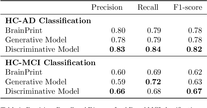 Figure 2 for Discriminative and Generative Models for Anatomical Shape Analysison Point Clouds with Deep Neural Networks