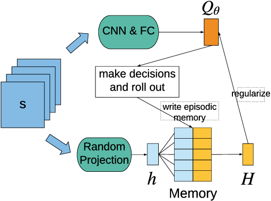 Figure 1 for Episodic Memory Deep Q-Networks