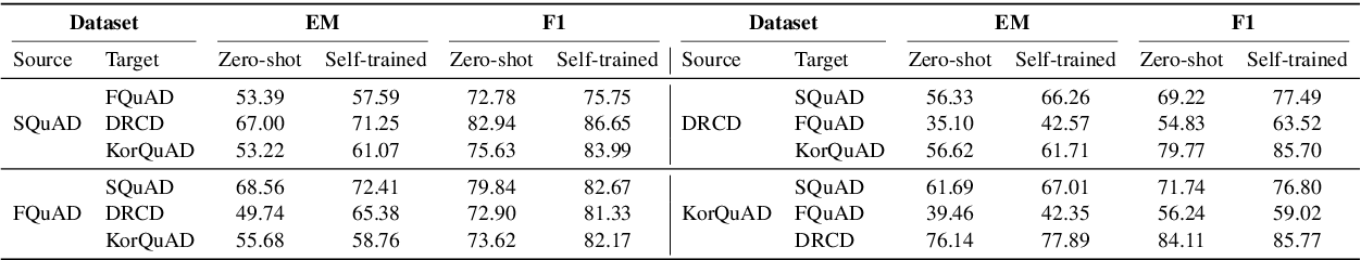 Figure 2 for Improving Cross-Lingual Reading Comprehension with Self-Training