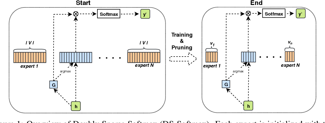Figure 1 for Doubly Sparse: Sparse Mixture of Sparse Experts for Efficient Softmax Inference