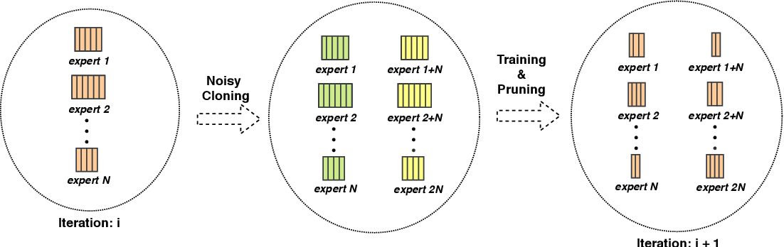 Figure 3 for Doubly Sparse: Sparse Mixture of Sparse Experts for Efficient Softmax Inference
