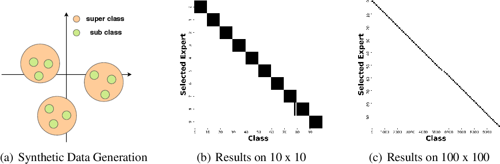 Figure 4 for Doubly Sparse: Sparse Mixture of Sparse Experts for Efficient Softmax Inference